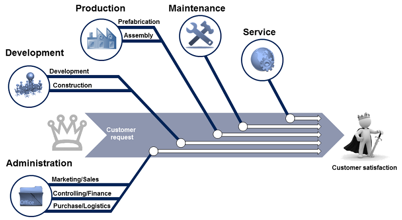lean and wiremould company Byrne introduced lean business practices and just-in-time management  techniques based on kaizen, the japanese system of continuous improvement  byrne's.